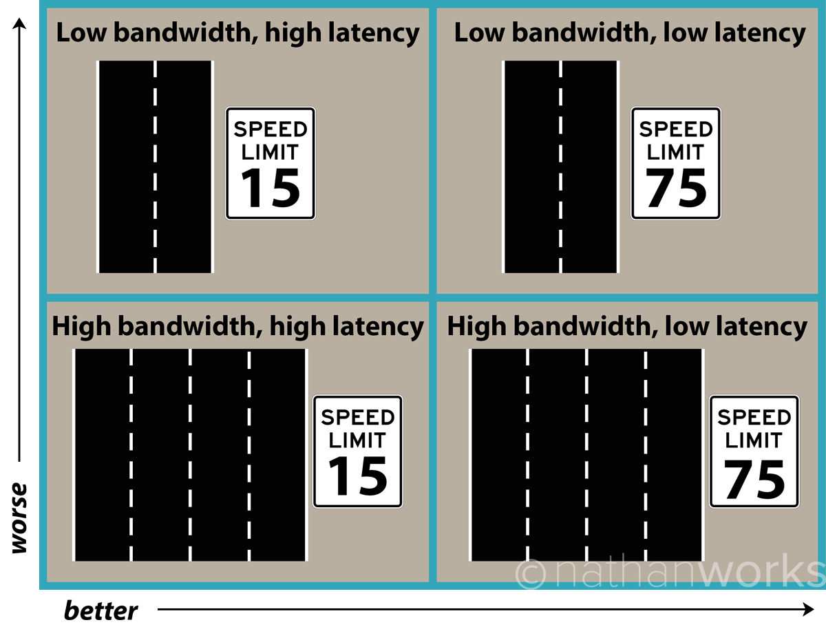 This image depicts the relationship between bandwidth and latency with regard to Internet connection speed.